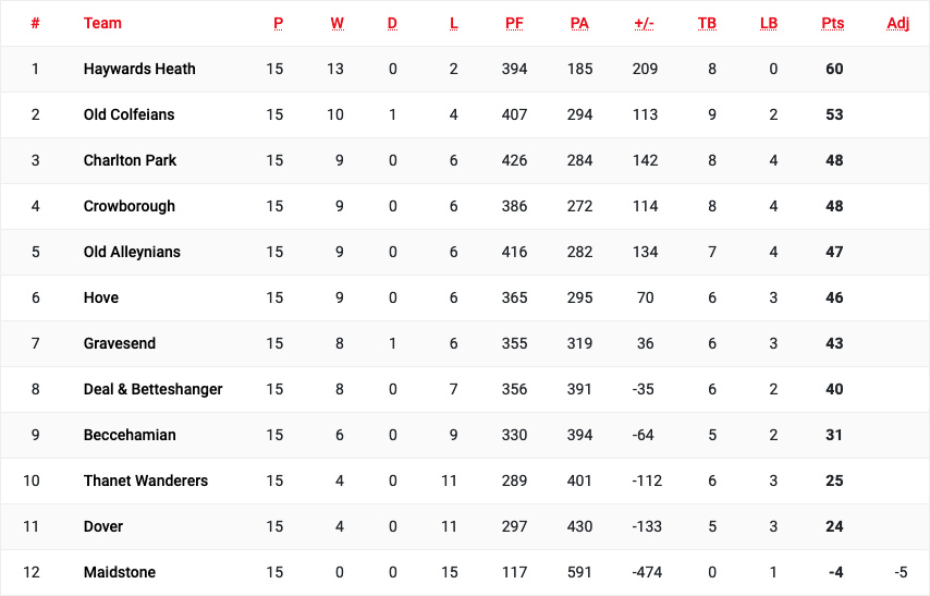 league table, Park in third